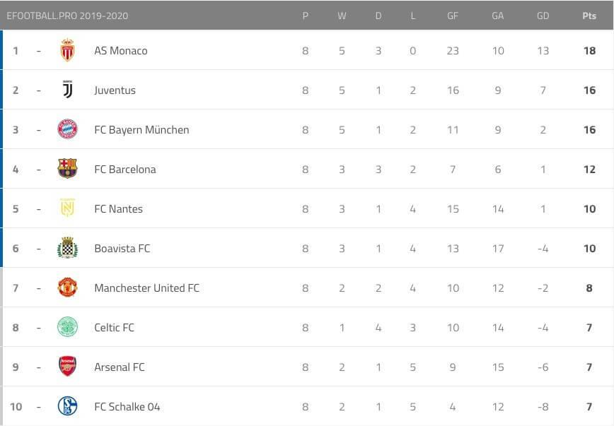Tabelle Efootball Pro