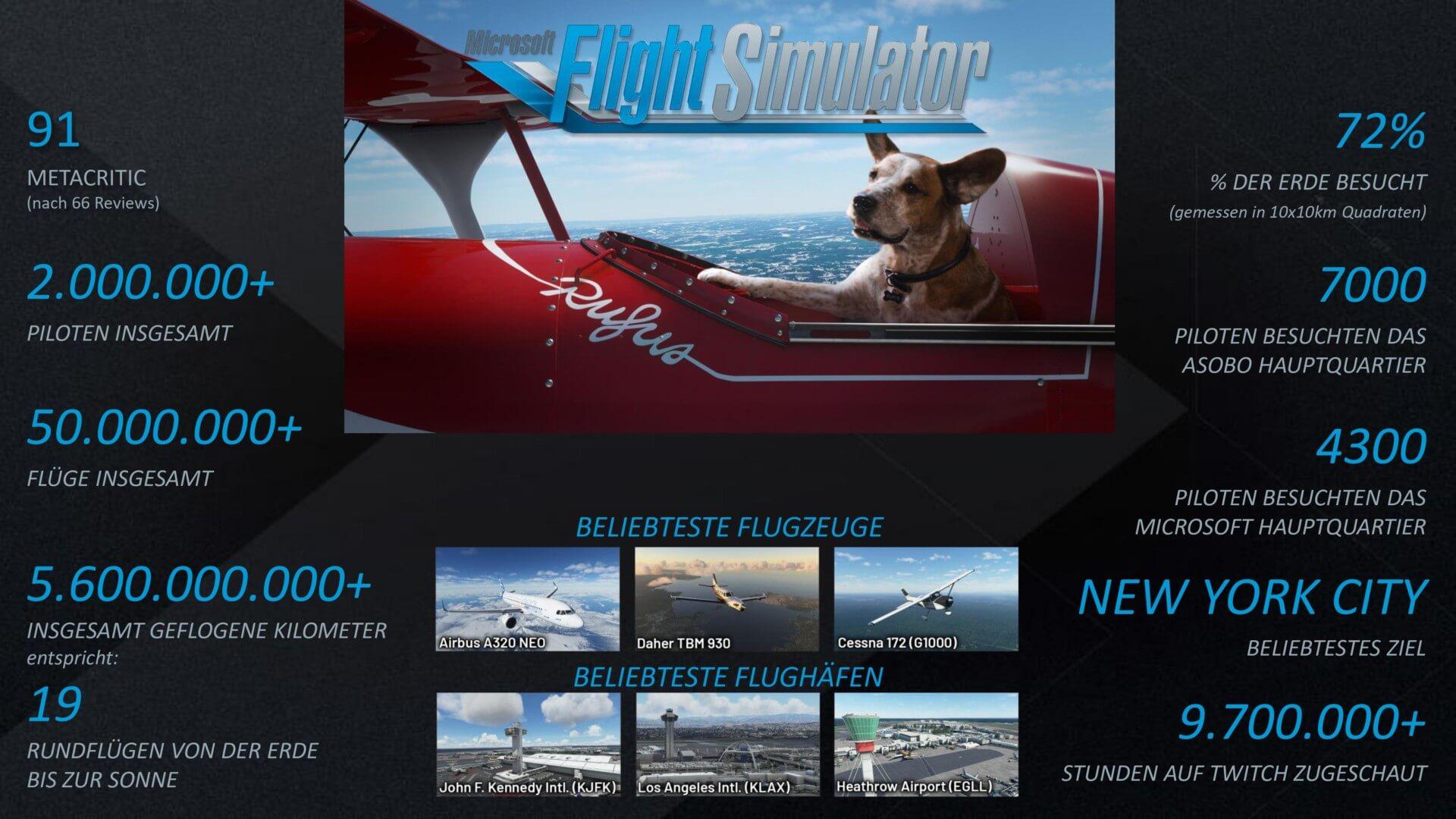 Microsoft Flight Simulator Zahlen