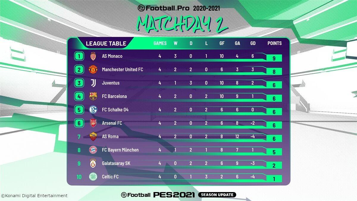 Tabelle Efootball