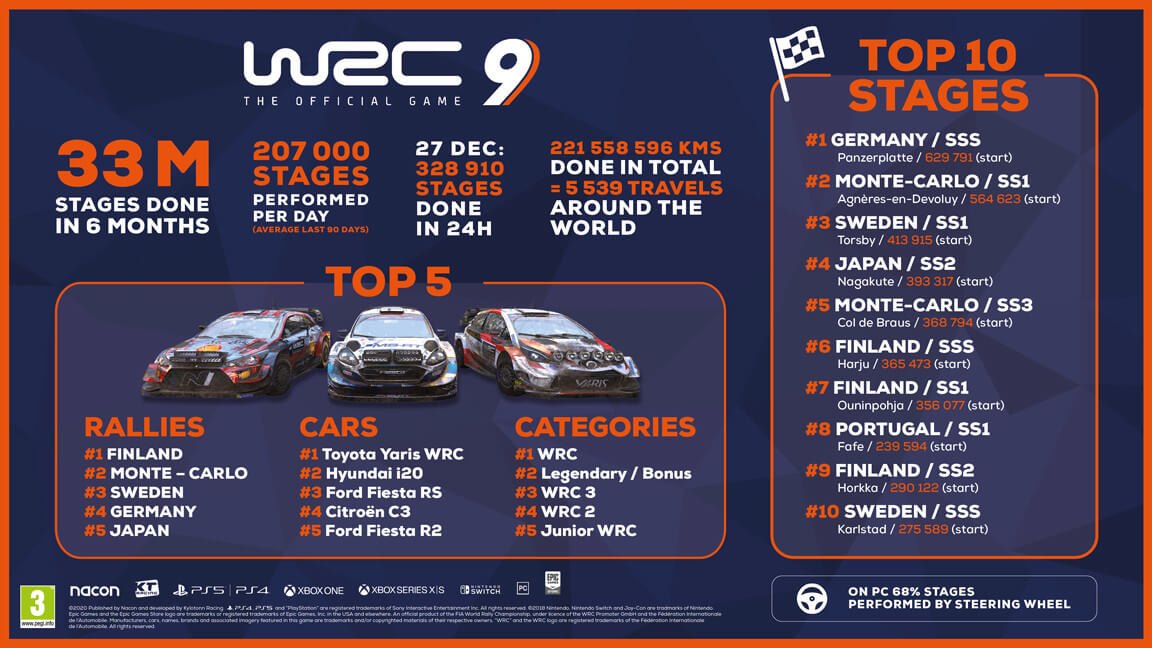 infographic wrc9