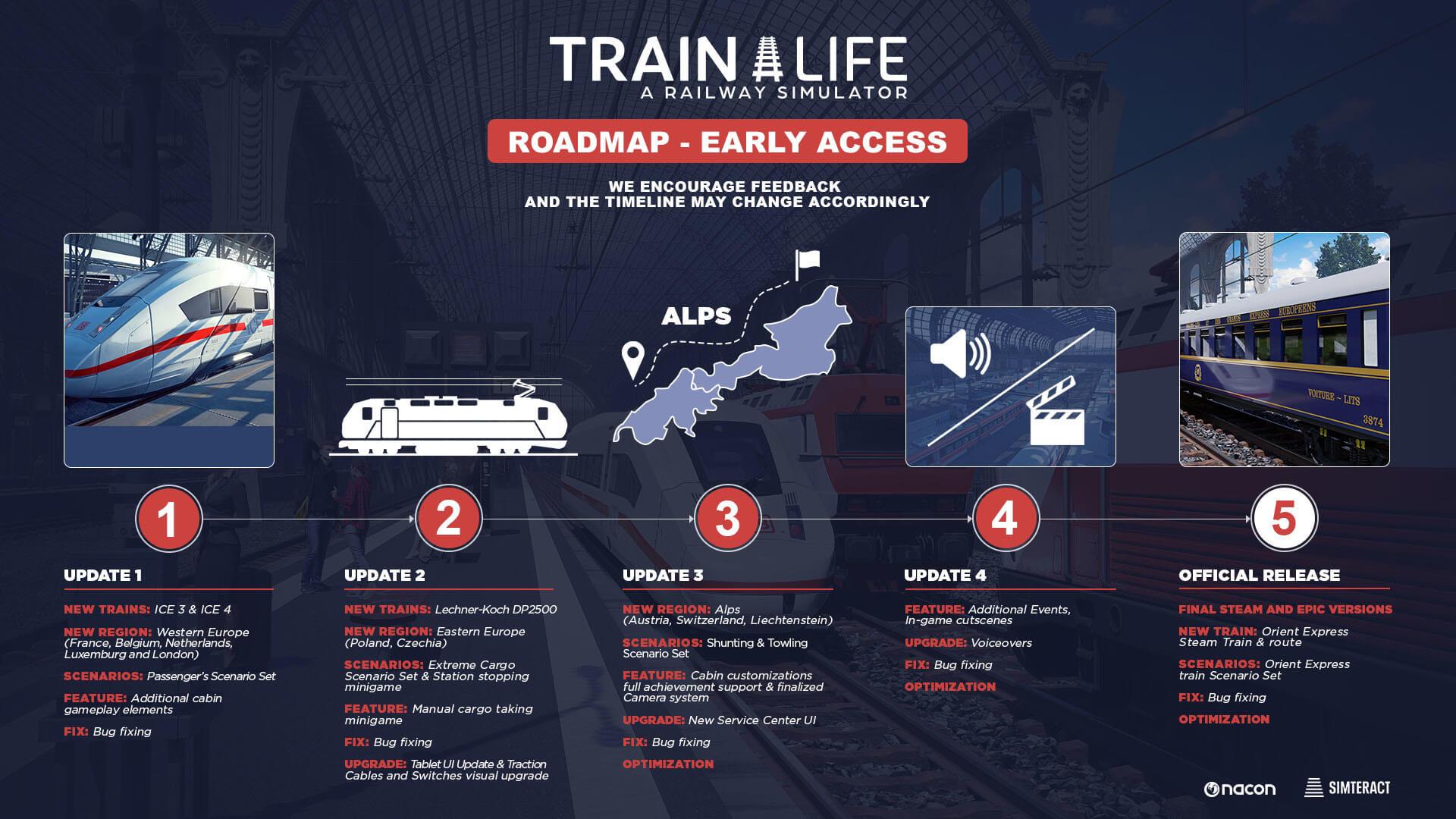 trainlife roadmap